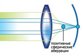 сферическая оптика